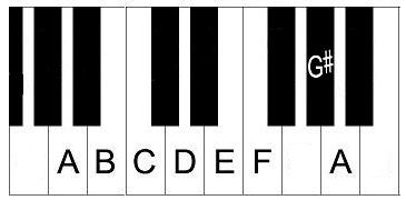 piano-scales-a-minor-harmonic
